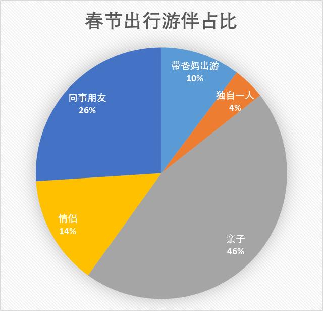 美食群微信群:春节长假旅游呈现哪些新趋势?大年初二出行人数最多