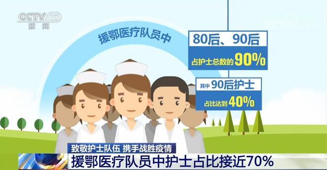 援鄂医疗队员中护士占比近70% 护士在救治工作中发挥重要作用