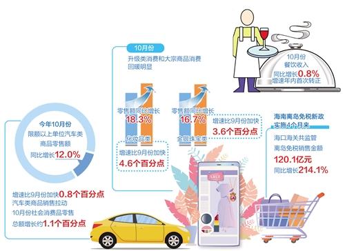 从中央到各地出台多项举措 激活汽车等重点领域消费潜力